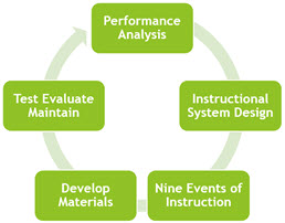 Performance Analysis Instructional System Design Nine Events of Instruction ADDIE
