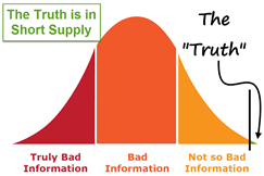 Bad Information Bell Curve